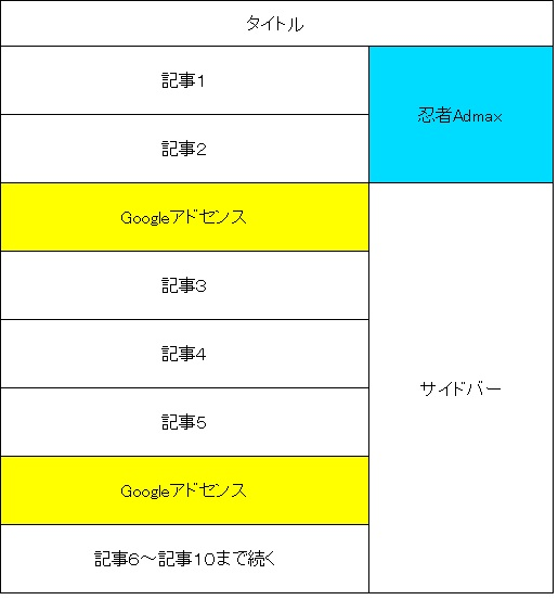 GoogleAdSense-レイアウト