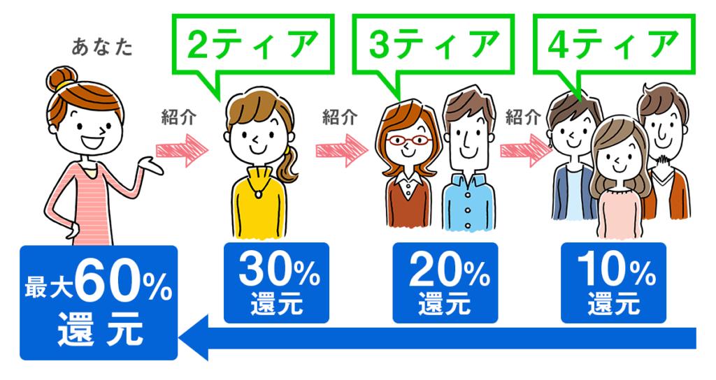 ポイぷるの紹介制度