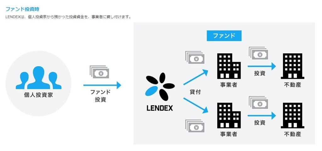 LENDEXの説明